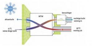 Luchtbevochtiger ventilatiesysteem